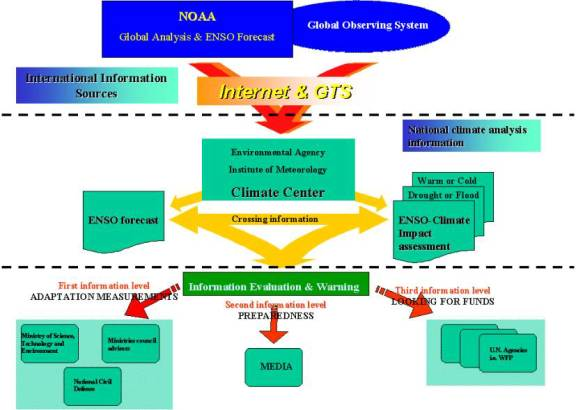 the different levels of security inside an organization Security policies every organization has  systems in an organization a security policy is a  and be aimed at all levels of the organization,.
