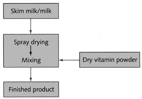 Good Fortification Of Spray Dried Milk With Vitamins