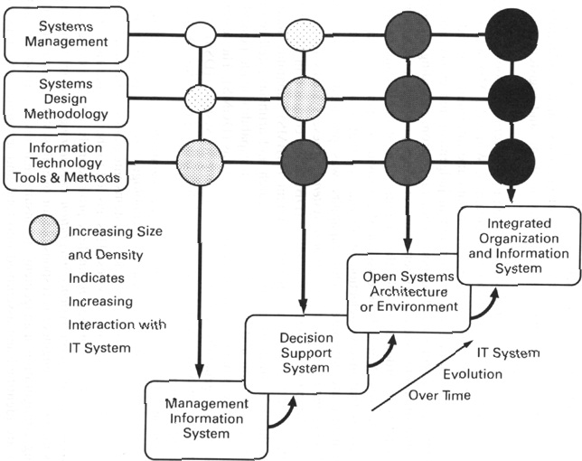 evolution of information systems Full-text (pdf) | the field of information systems (is) has evolved along with the development of information technology and applications over the past twenty y.